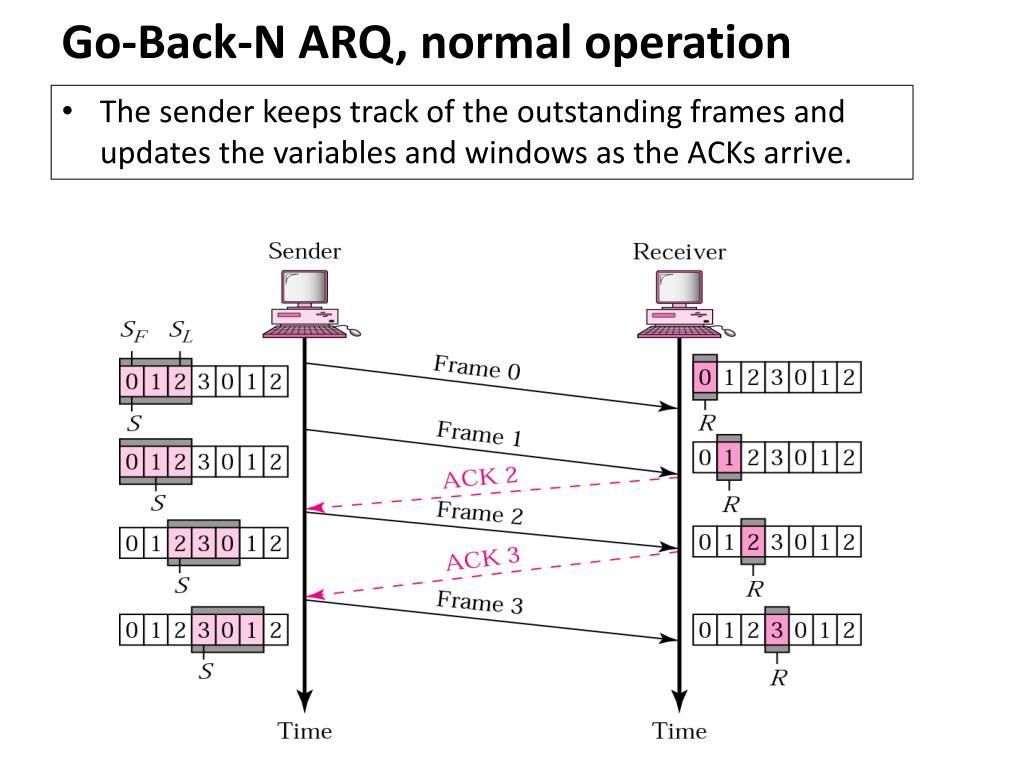Go-Back-N ARQ, normal operation