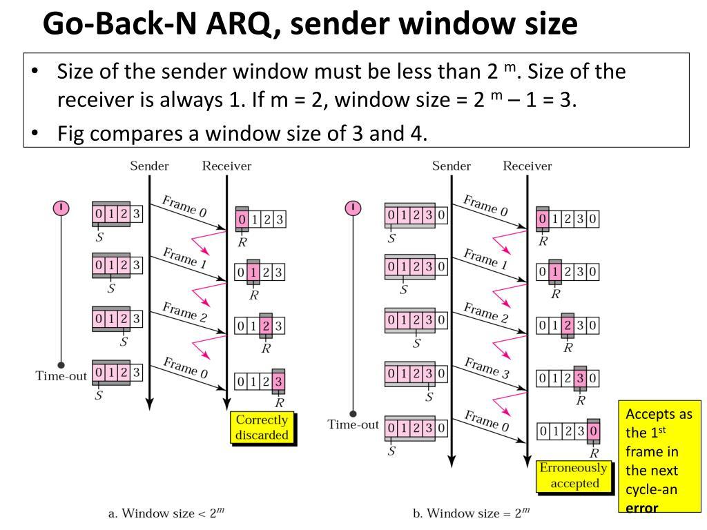 Go-Back-N ARQ, sender window size