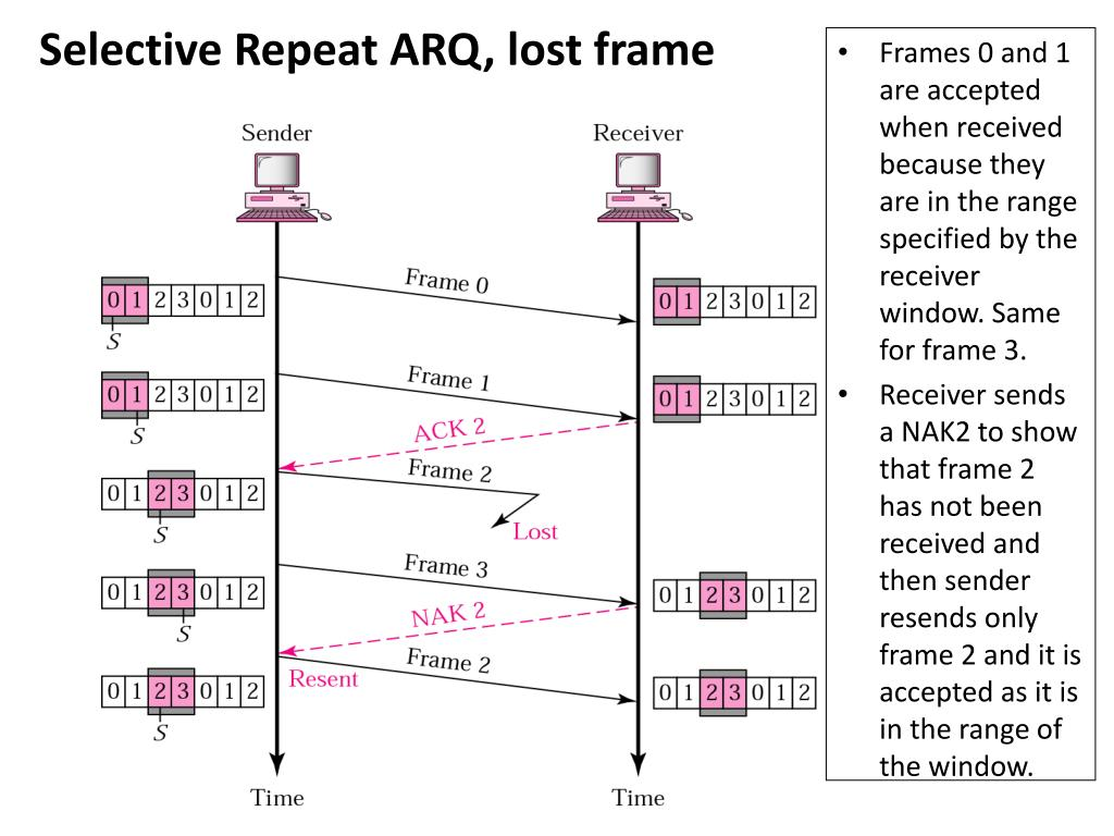 Frames 0 and 1 are accepted when received because they are in the range specified by the receiver window. Same for frame 3.