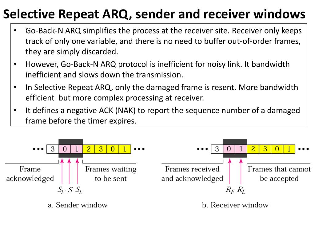 Selective Repeat ARQ, sender and receiver windows
