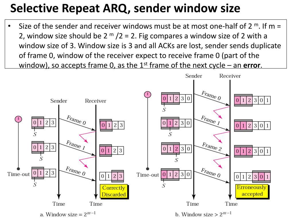 Selective Repeat ARQ, sender window size