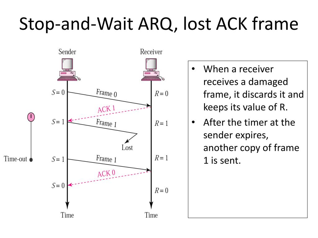 Stop-and-Wait ARQ, lost ACK frame