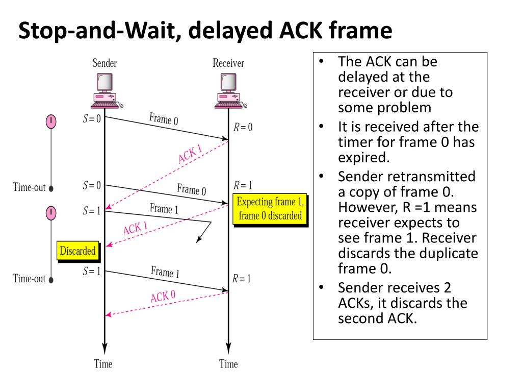 Stop-and-Wait, delayed ACK frame