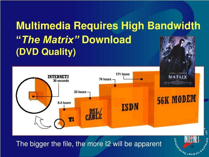 Multimedia Requires High Bandwidth