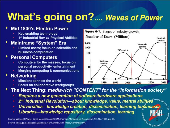 What s going on waves of power