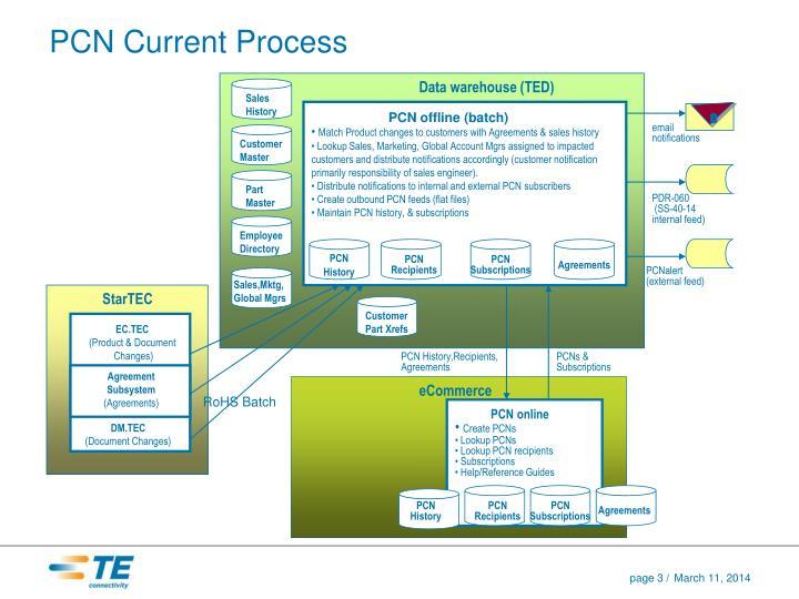 Pcn current process