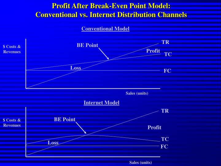 Profit After Break-Even Point Model: