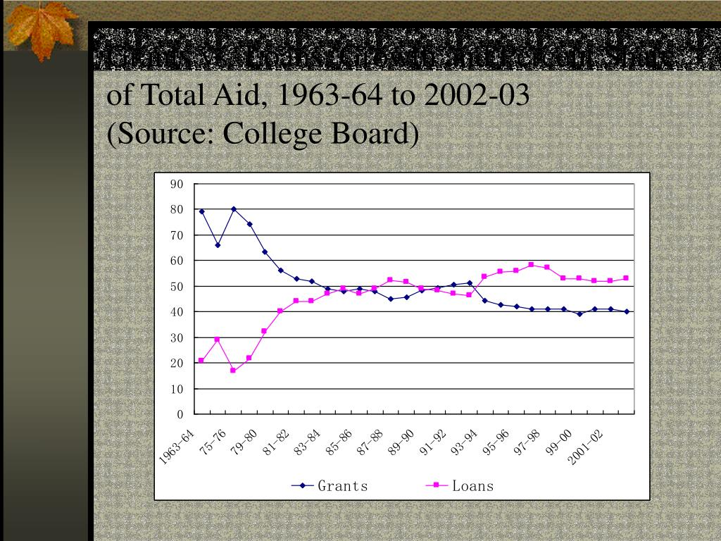 Grants vs. Loans, Growth and Percent Share of Total Aid, 1963-64 to 2002-03