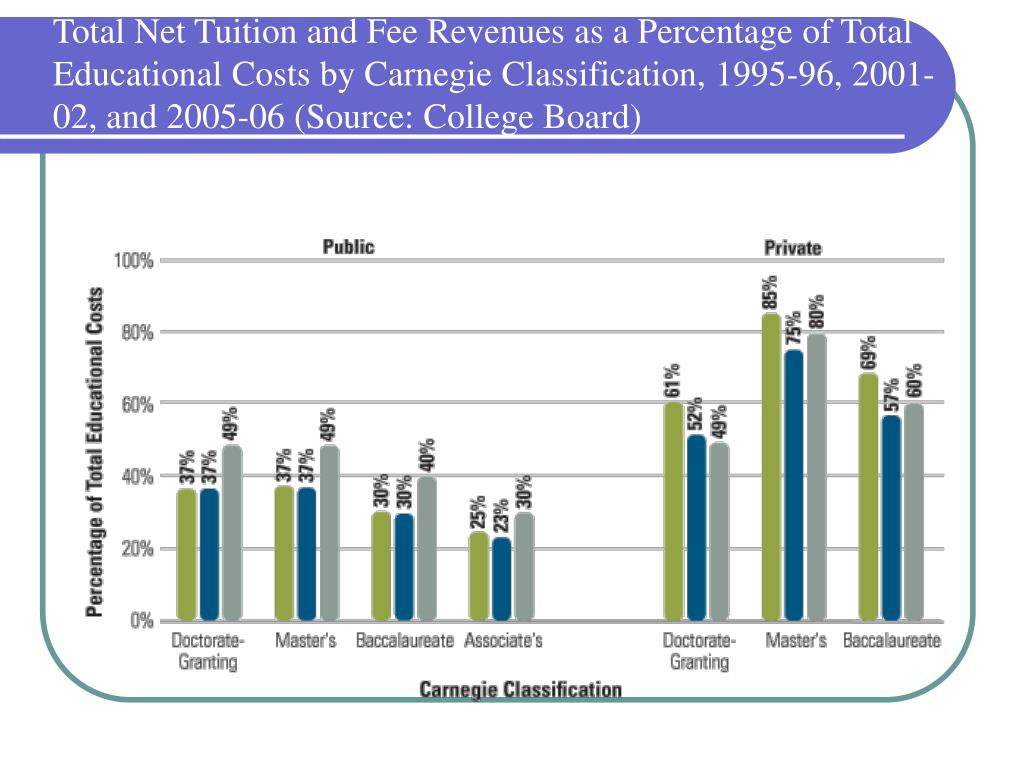 Total Net Tuition and Fee Revenues as a Percentage of Total Educational Costs by Carnegie Classification, 1995-96, 2001-02, and 2005-06 (Source: College Board)