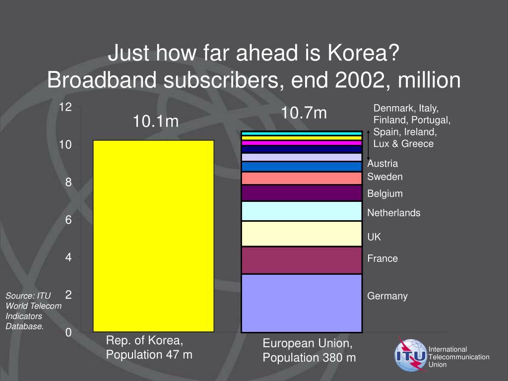 Just how far ahead is Korea?