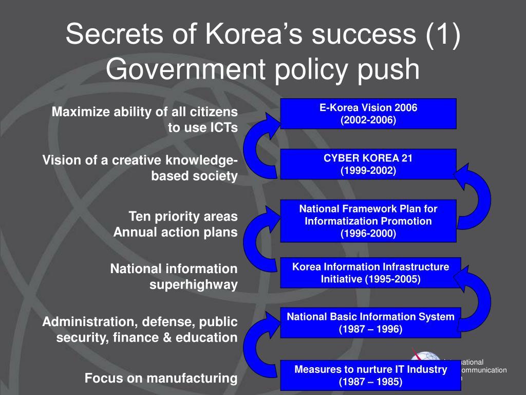 Secrets of Korea's success (1)