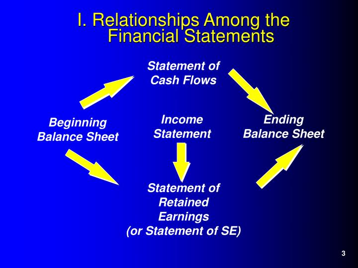 I relationships among the financial statements