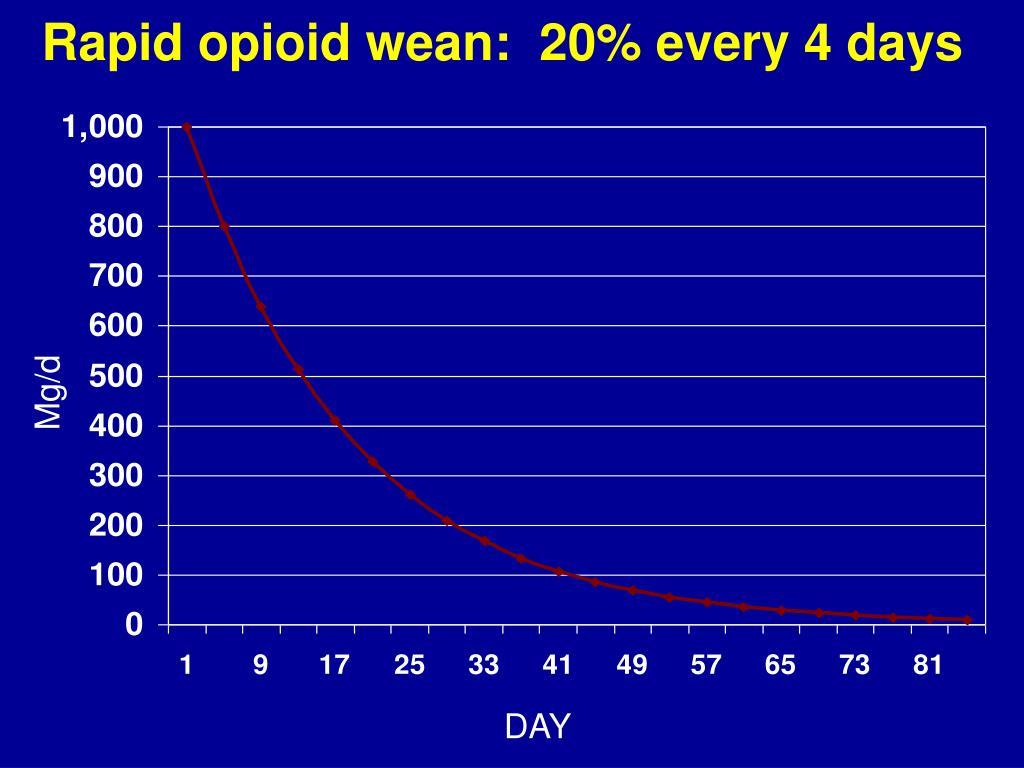 Rapid opioid wean:  20% every 4 days
