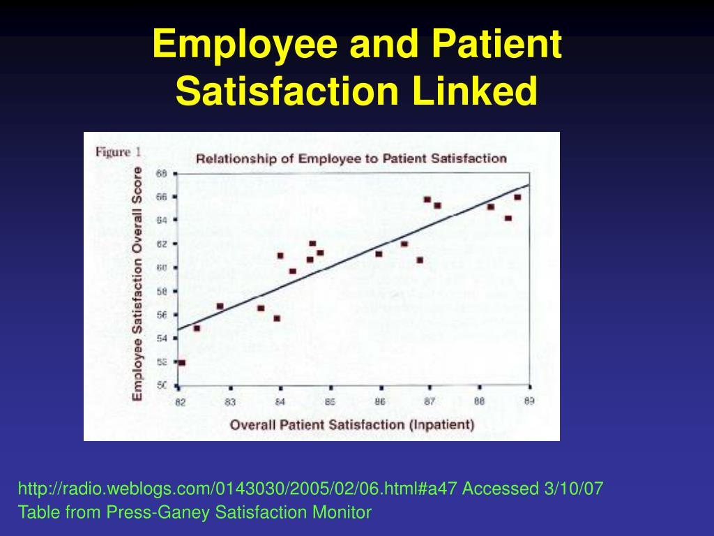 Employee and Patient Satisfaction Linked