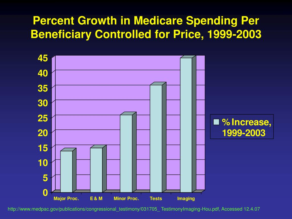 Percent Growth in Medicare Spending Per Beneficiary Controlled for Price, 1999-2003