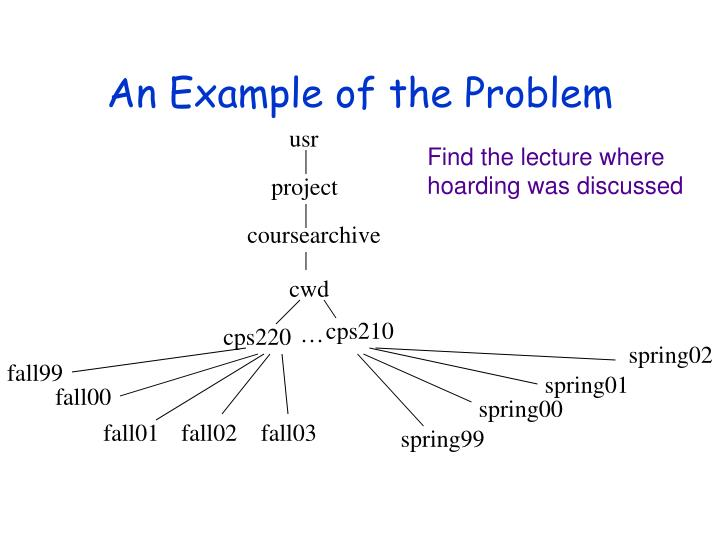 An example of the problem3