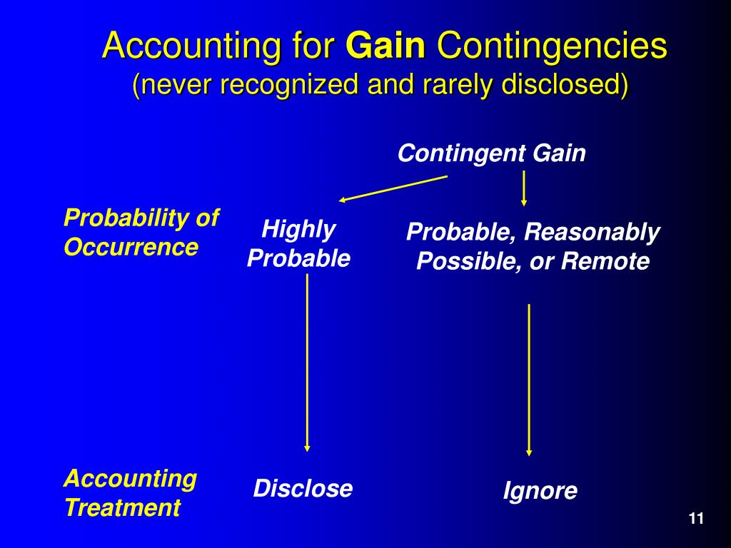 accounting for contingencies disclosure of business