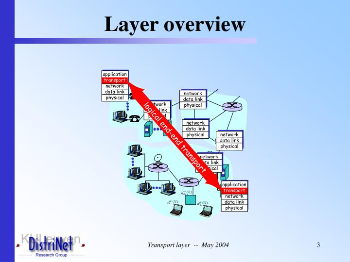 Layer overview