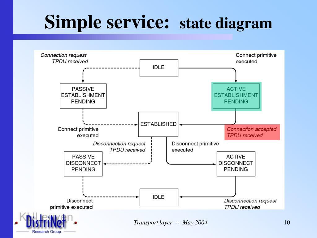 Simple service: