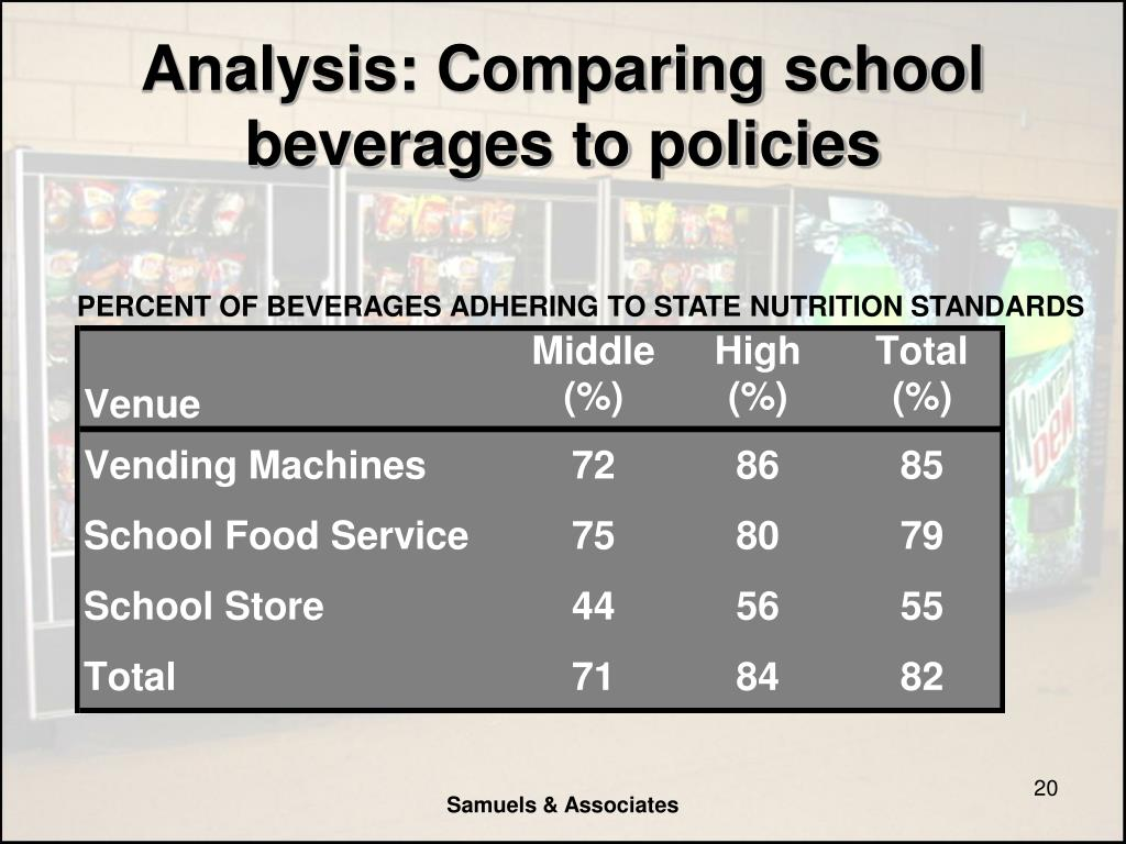 Analysis: Comparing school beverages to policies