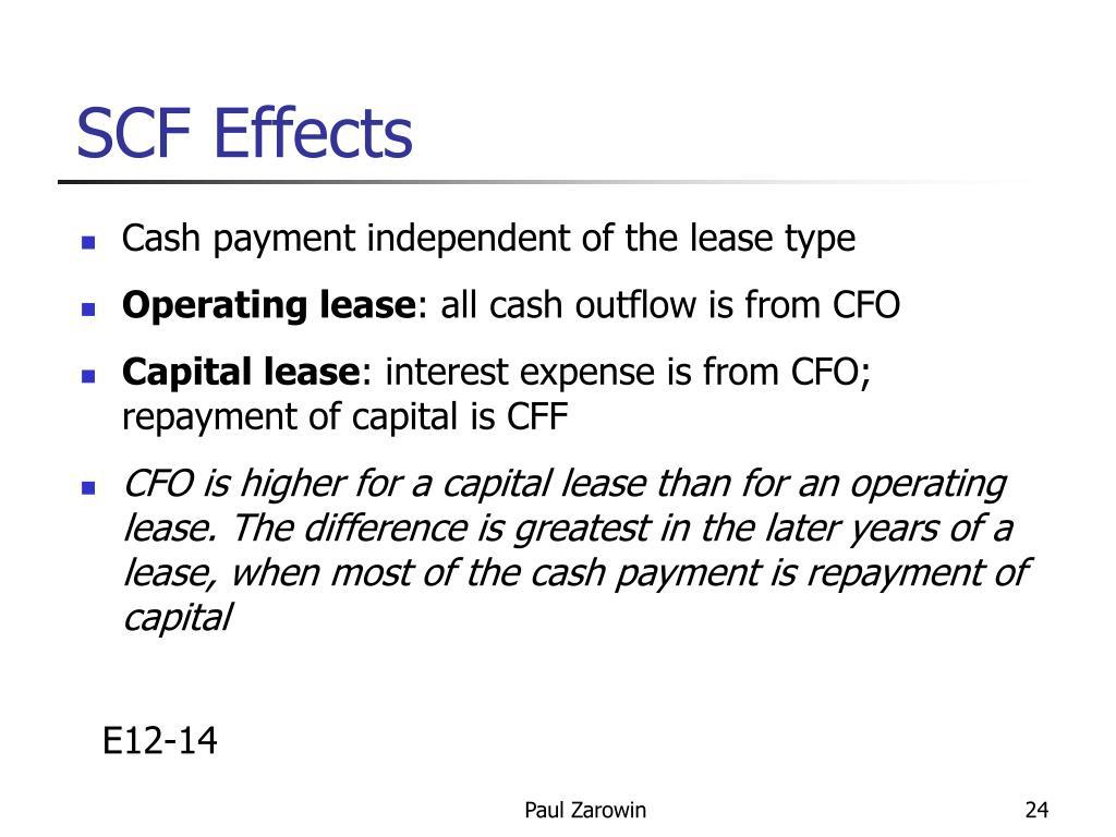 SCF Effects