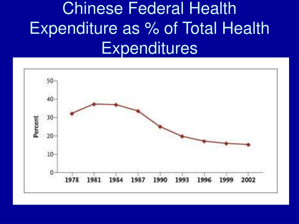 Chinese Federal Health Expenditure as % of Total Health Expenditures