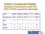 history component matrix number of components of each hpi ros pfsh required for each level