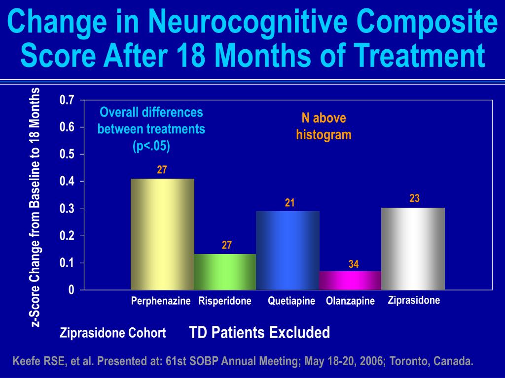 Change in Neurocognitive Composite Score After 18 Months of Treatment
