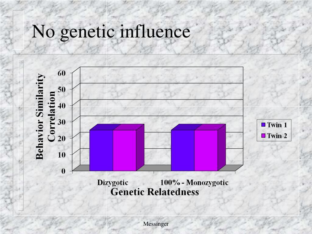 No genetic influence