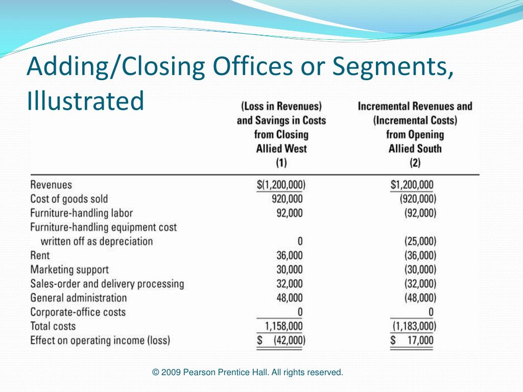 Adding/Closing Offices or Segments, Illustrated