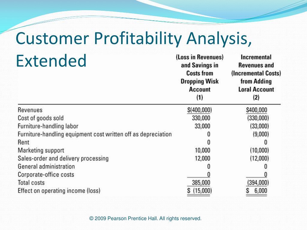 Customer Profitability Analysis, Extended