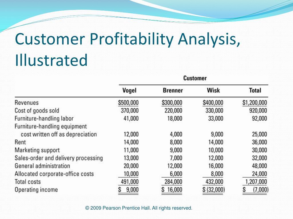 Customer Profitability Analysis, Illustrated