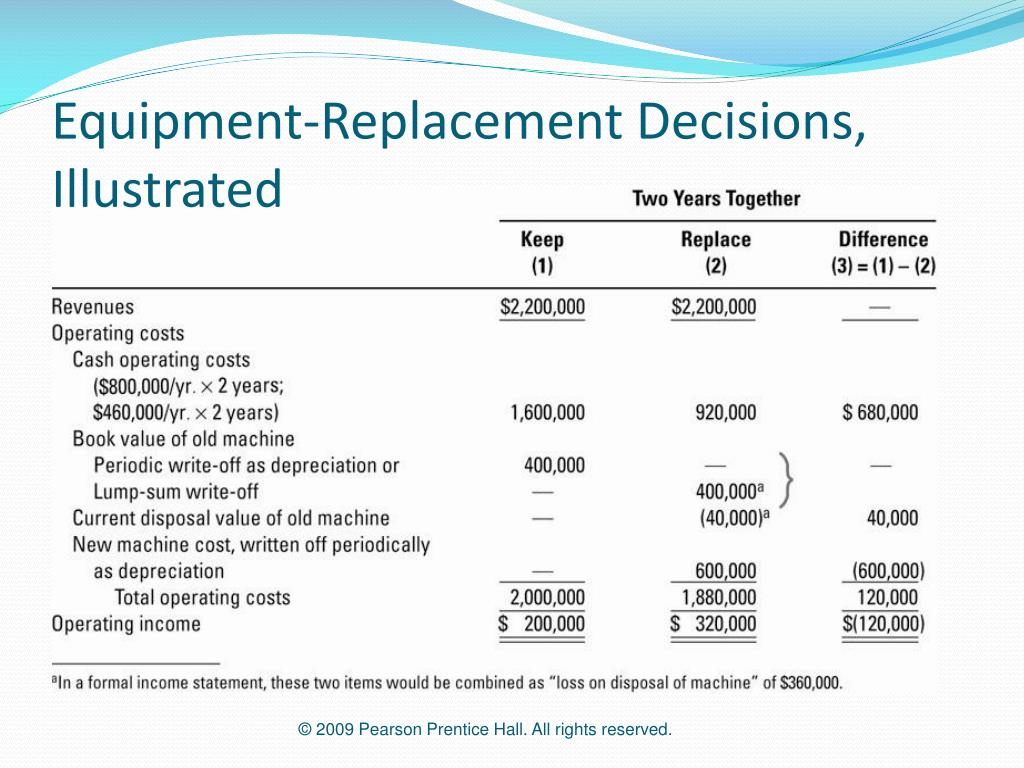 Equipment-Replacement Decisions, Illustrated
