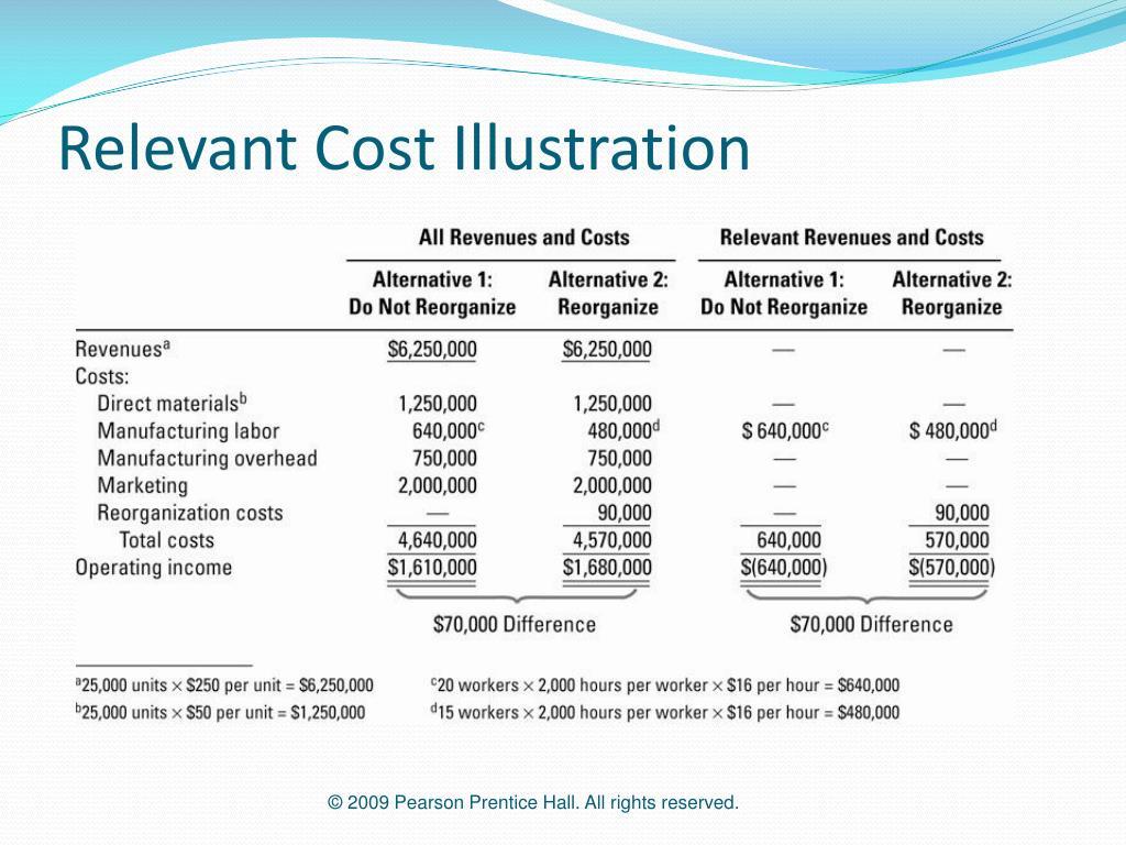 Relevant Cost Illustration