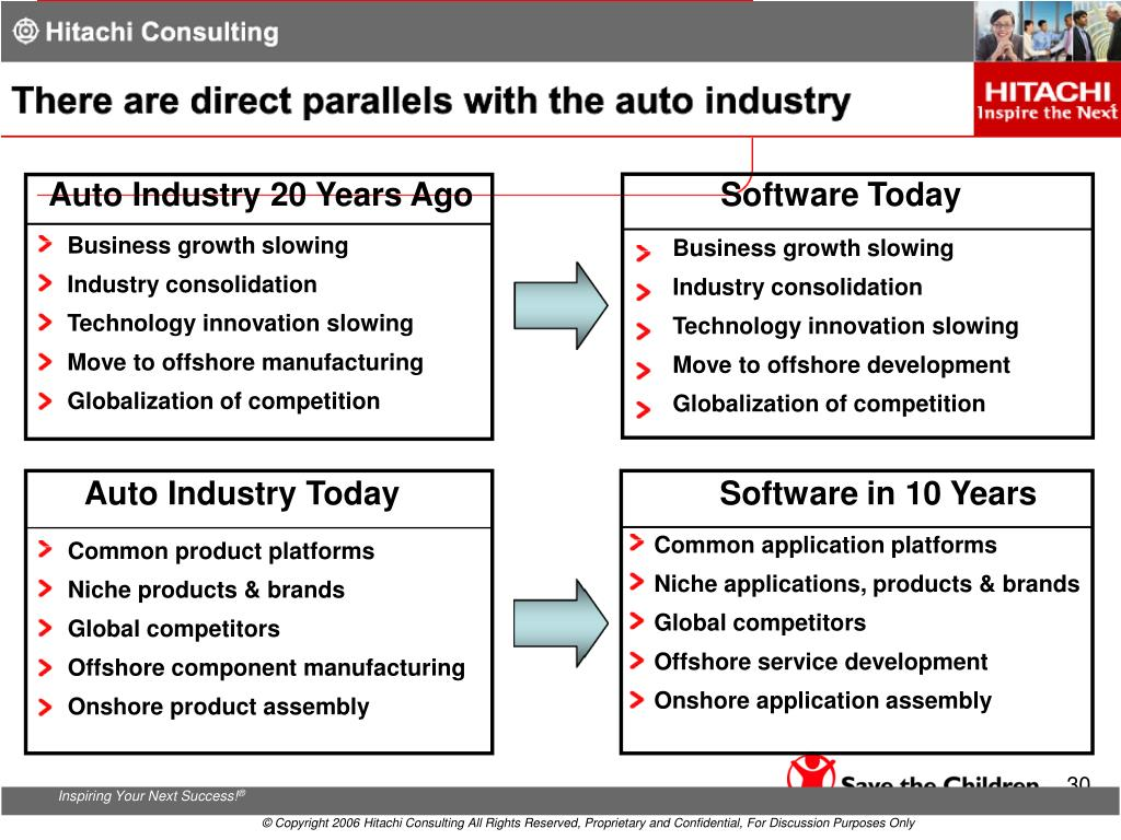 Auto Industry 20 Years Ago
