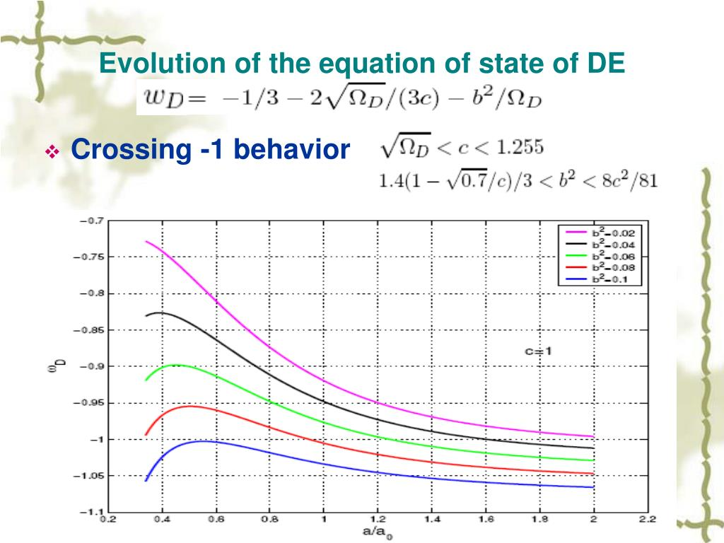 Evolution of the equation of state of DE