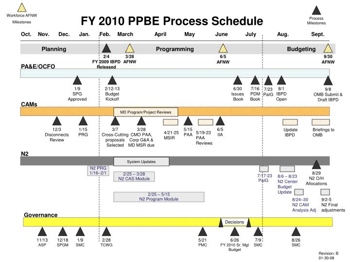 Fy 2010 ppbe process schedule