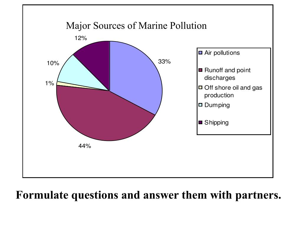 Major Sources of Marine Pollution