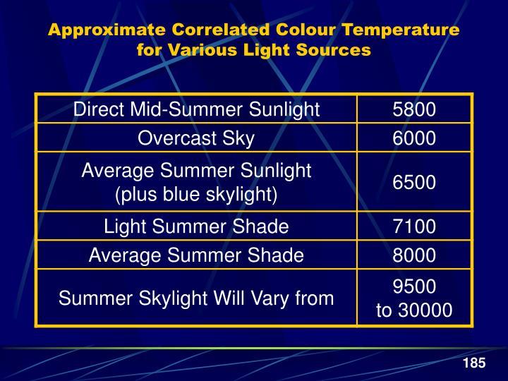Approximate Correlated Colour Temperature