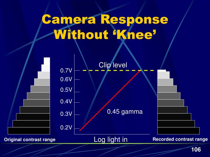 Camera Response Without 'Knee'
