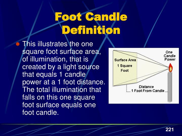 Foot Candle