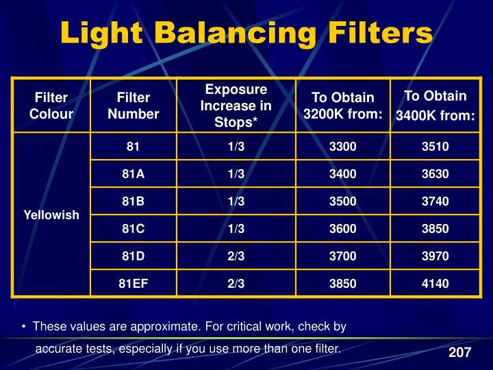 Light Balancing Filters