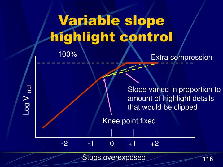 Variable slope
