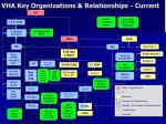 vha key organizations relationships current