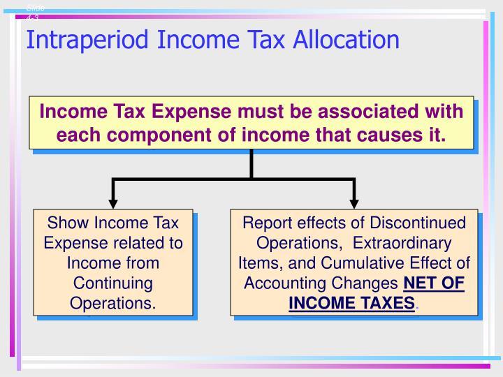 Intraperiod income tax allocation