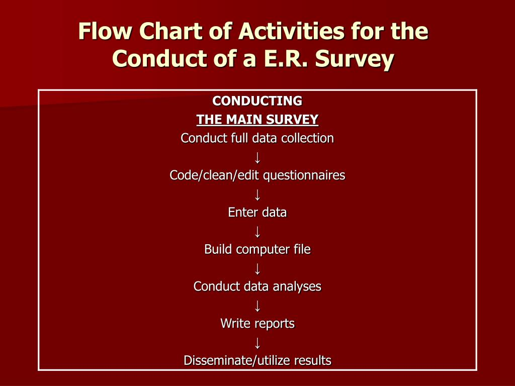 Flow Chart of Activities for the Conduct of a E.R. Survey