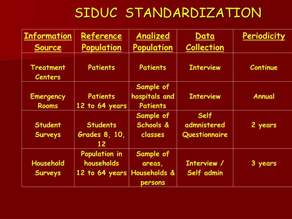 SIDUC  STANDARDIZATION
