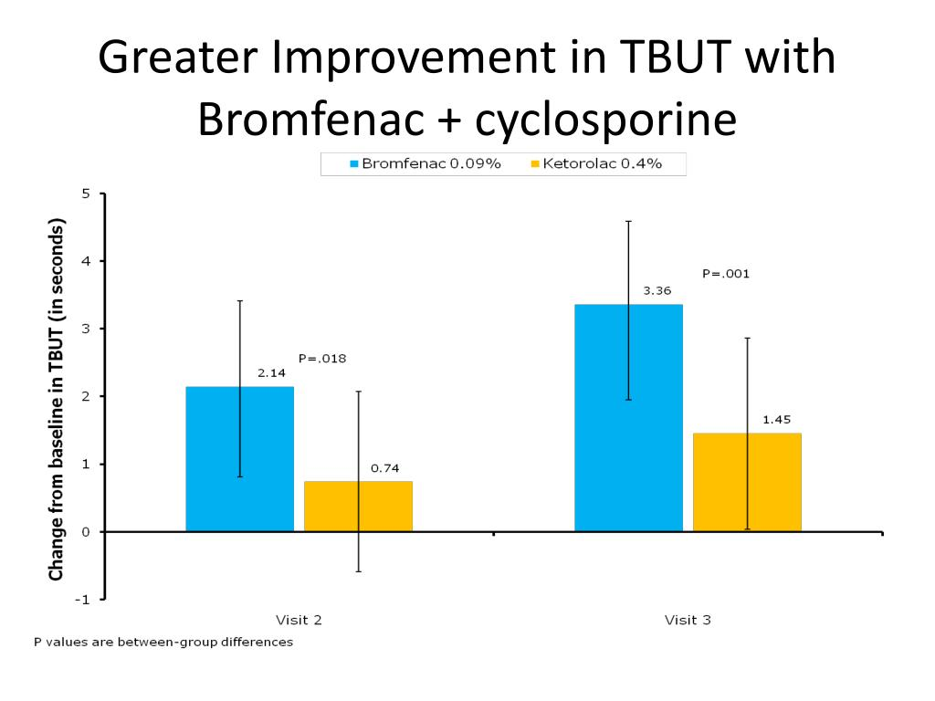 Greater Improvement in TBUT with Bromfenac + cyclosporine