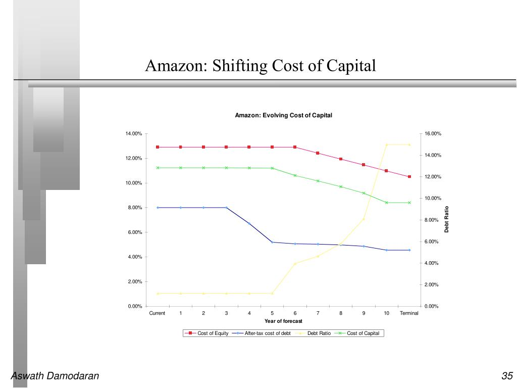 Amazon: Shifting Cost of Capital
