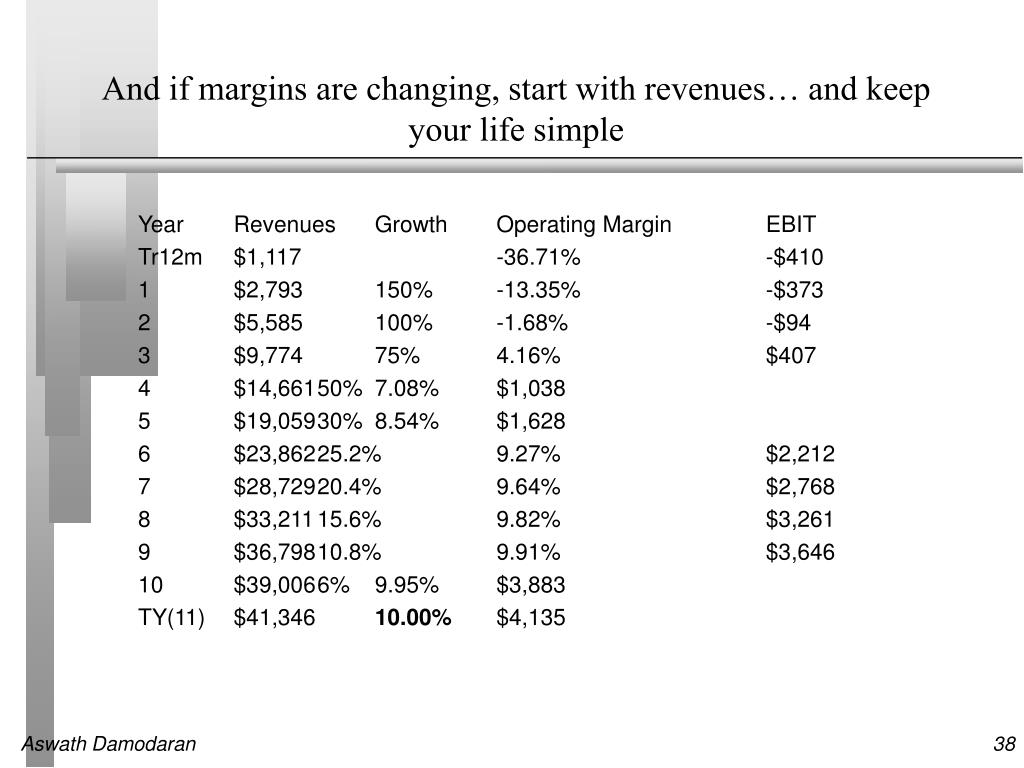 And if margins are changing, start with revenues… and keep your life simple